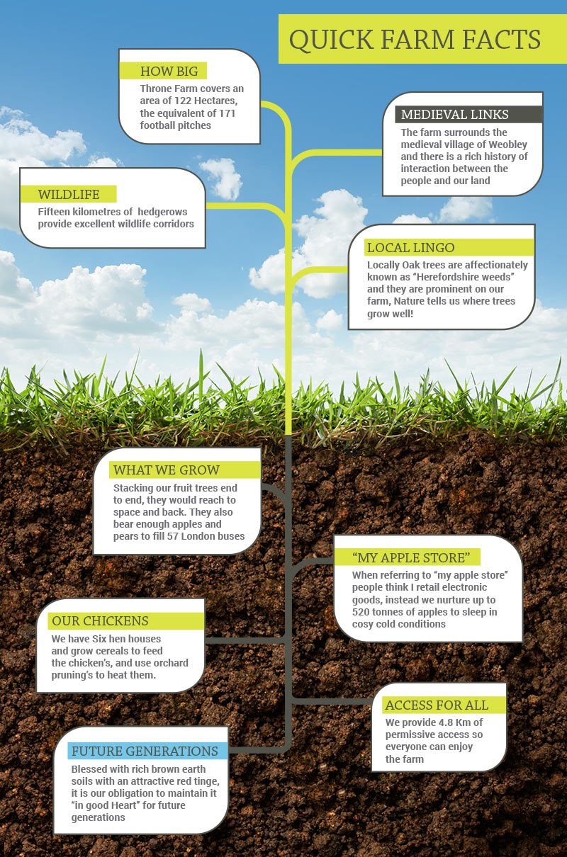 Quick Farm Facts